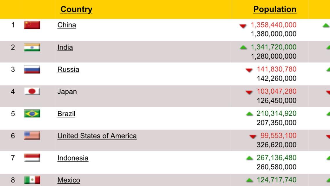 Deagel forecast 2025 - china india russia US mexico