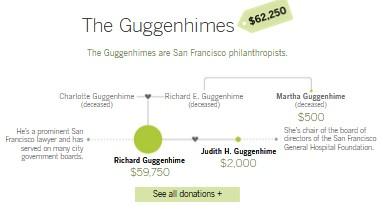 Newsom donations Guggenheims