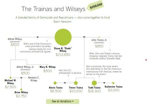 Newsom donations Trainas and Wisleys