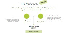 New donations Marcuses