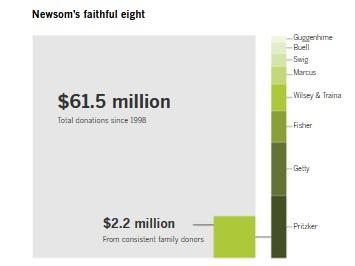 News faithful 8 graph