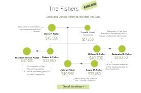 Newsom donations Fishers